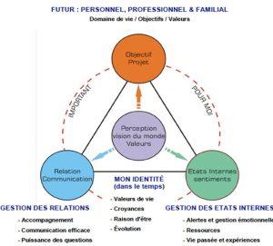 pnl-valeurs-objectifs-etats-internes
